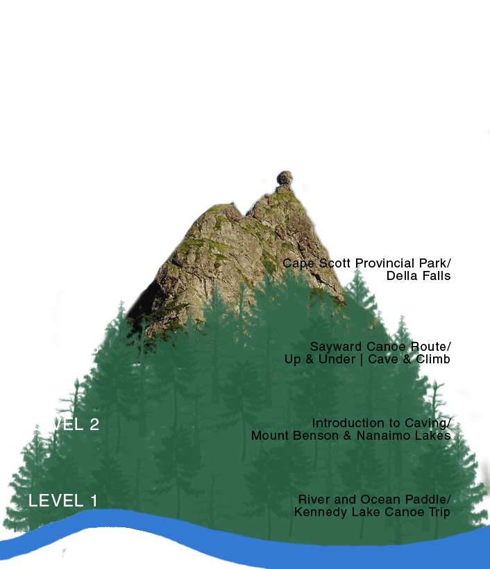 Elk Bay Adventure Levels